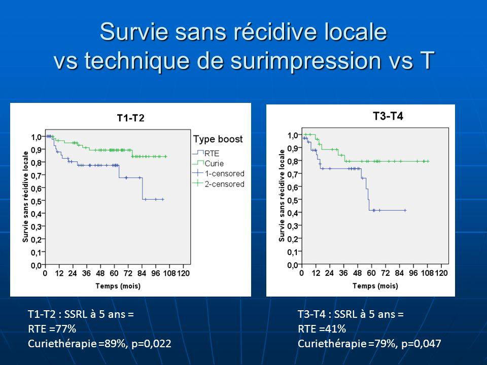 Survie sans récidive locale vs technique de surimpression vs T