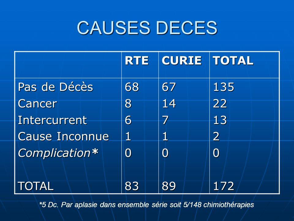 CAUSES DECES RTE CURIE TOTAL Pas de Décès Cancer Intercurrent