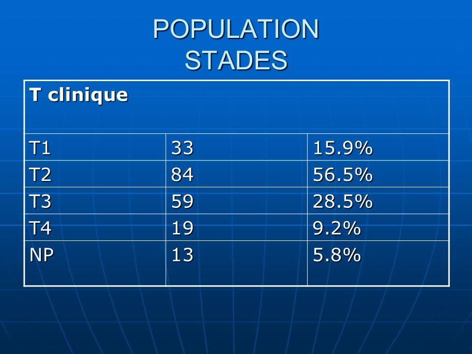 POPULATION STADES T clinique T1 33 15.9% T2 84 56.5% T3 59 28.5% T4 19
