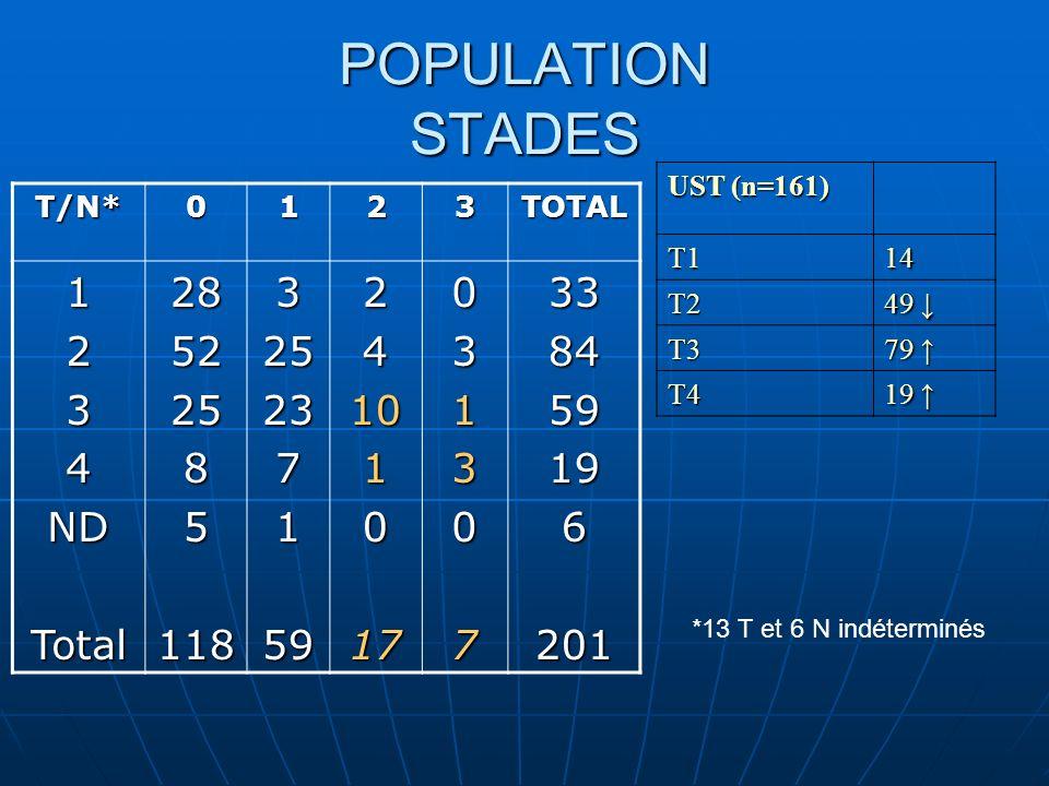 POPULATION STADES 4 ND Total 28 52 25 8 5 118 23 7 59 10 17 33 84 19 6