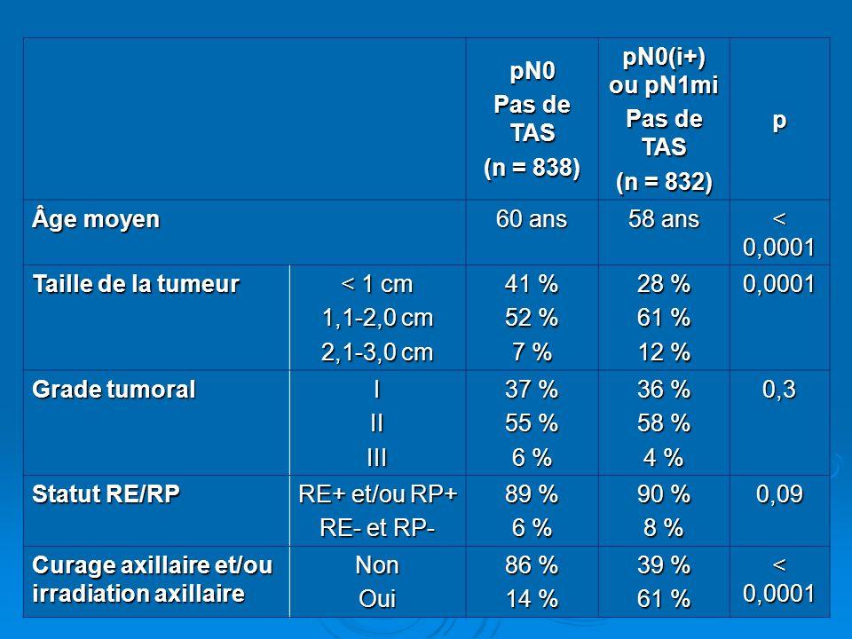 pN0 Pas de TAS. (n = 838) pN0(i+) ou pN1mi. (n = 832) p. Âge moyen. 60 ans. 58 ans. < 0,0001.