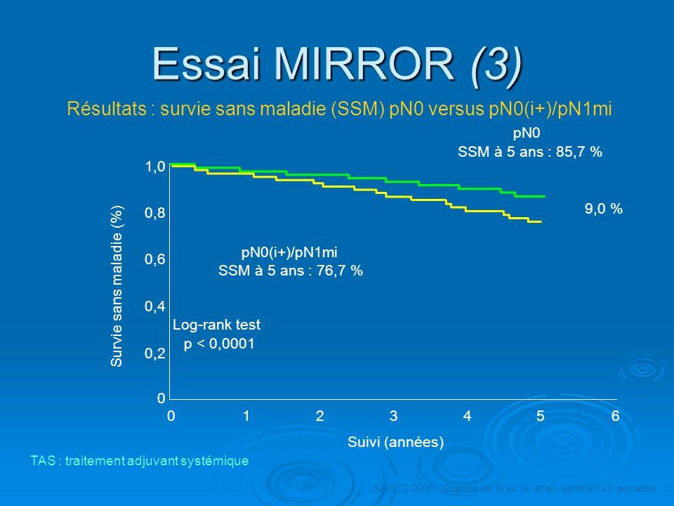 Essai MIRROR (3) Résultats : survie sans maladie (SSM) pN0 versus pN0(i+)/pN1mi. pN0. SSM à 5 ans : 85,7 %
