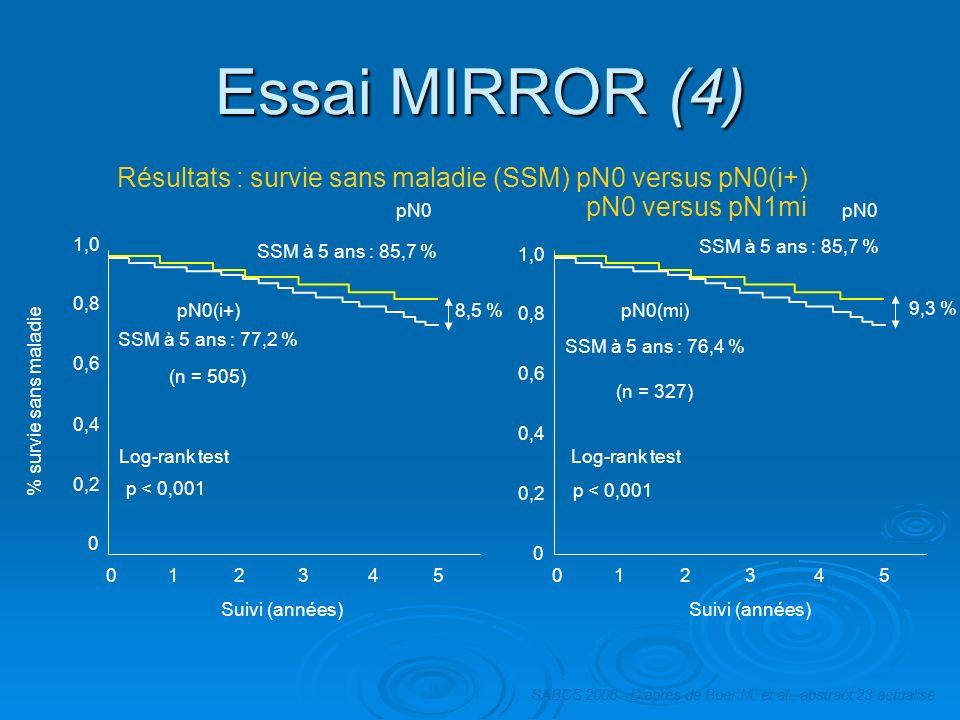 Essai MIRROR (4) Résultats : survie sans maladie (SSM) pN0 versus pN0(i+) pN0 versus pN1mi. pN0. pN0.