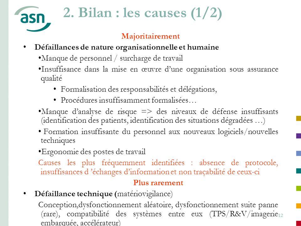 2. Bilan : les causes (1/2) Majoritairement