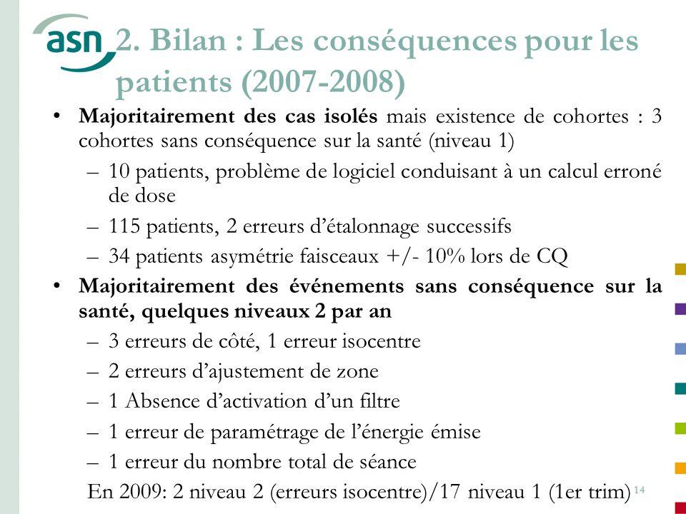 2. Bilan : Les conséquences pour les patients (2007-2008)