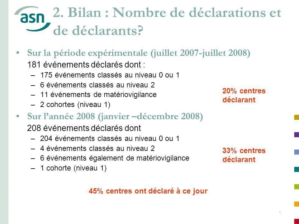 2. Bilan : Nombre de déclarations et de déclarants