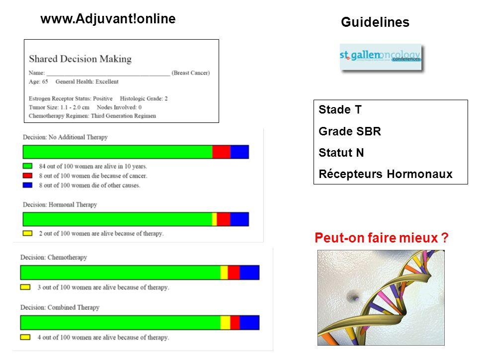 www.Adjuvant!online Guidelines Peut-on faire mieux Stade T Grade SBR