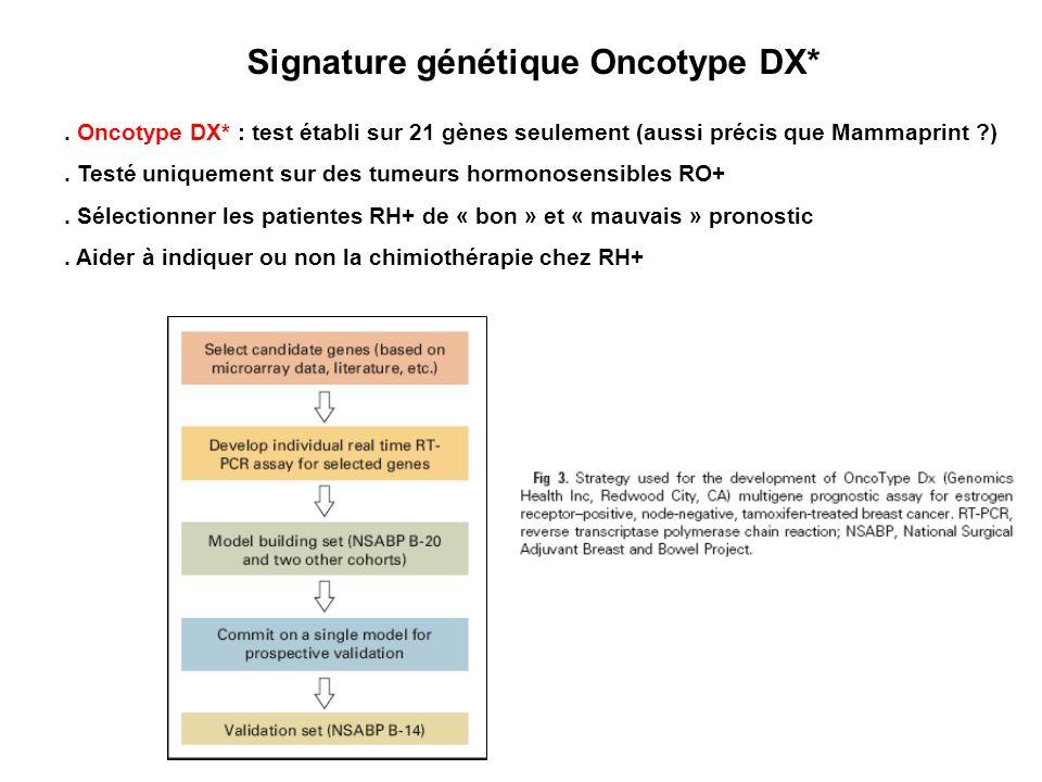 Signature génétique Oncotype DX*
