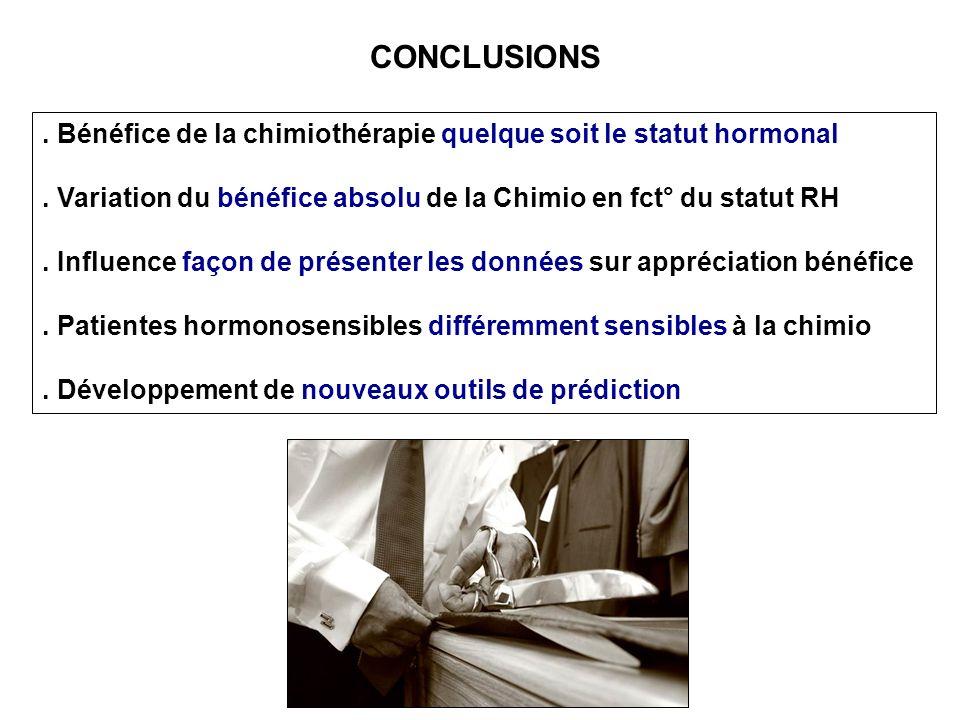 CONCLUSIONS . Bénéfice de la chimiothérapie quelque soit le statut hormonal. . Variation du bénéfice absolu de la Chimio en fct° du statut RH.