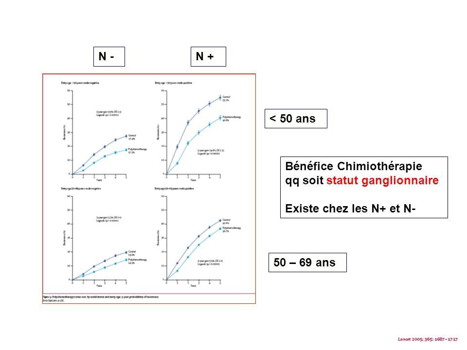 N - N + < 50 ans. Bénéfice Chimiothérapie. qq soit statut ganglionnaire. Existe chez les N+ et N-
