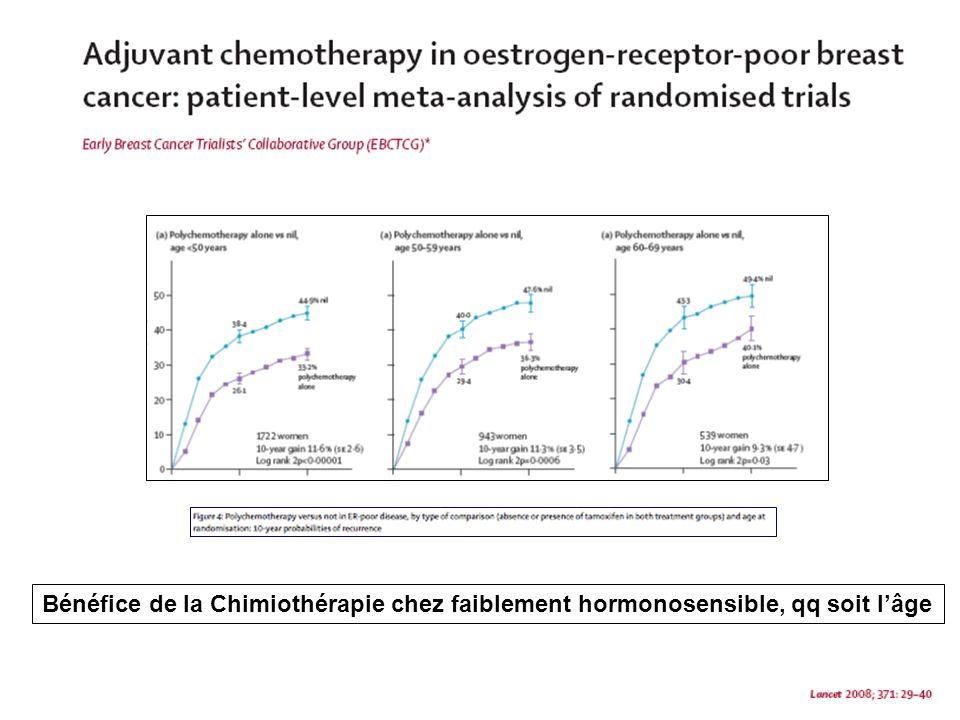 Bénéfice de la Chimiothérapie chez faiblement hormonosensible, qq soit l'âge