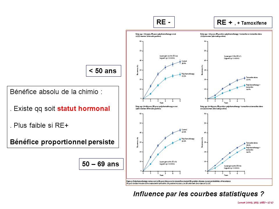 RE - RE + , + Tamoxifene. < 50 ans. Bénéfice absolu de la chimio : . Existe qq soit statut hormonal.