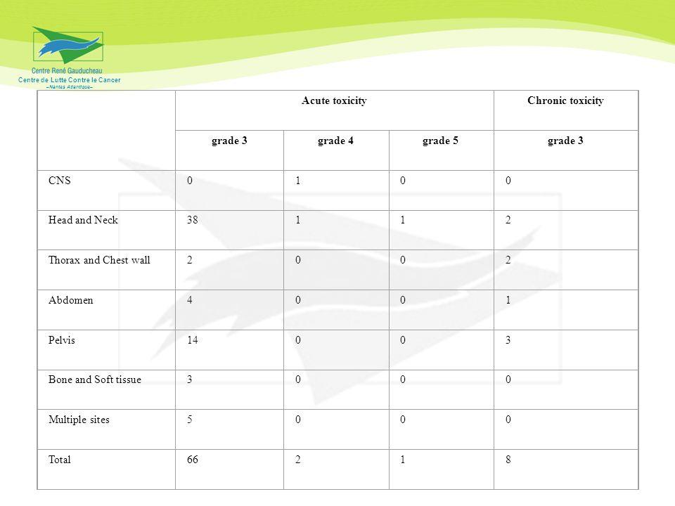 Acute toxicity. Chronic toxicity. grade 3. grade 4. grade 5. CNS. 1. Head and Neck. 38. 2.