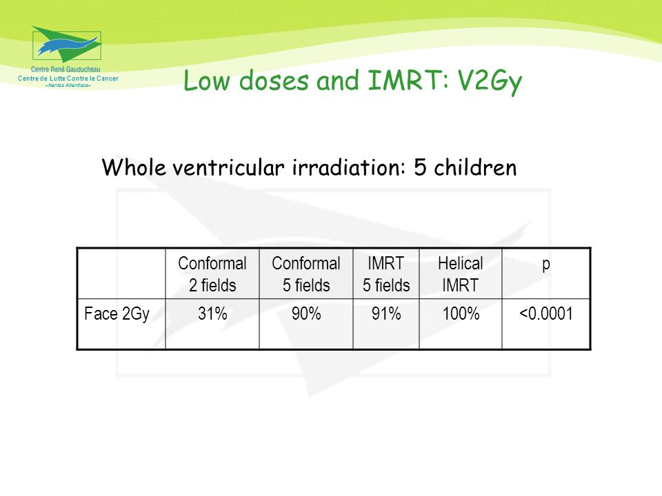 Low doses and IMRT: V2Gy Whole ventricular irradiation: 5 children