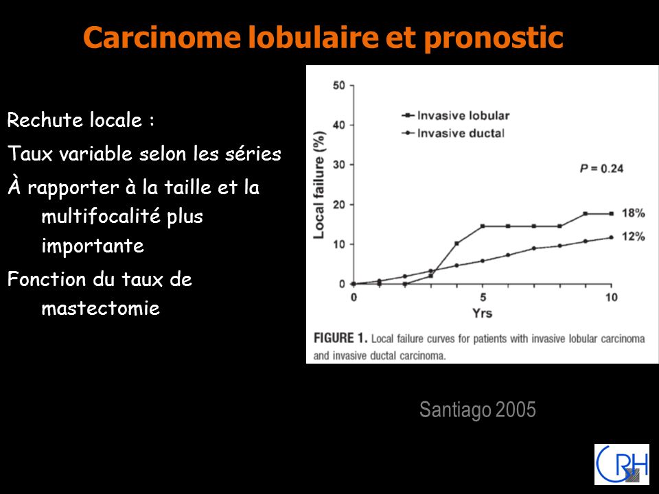 Carcinome lobulaire et pronostic
