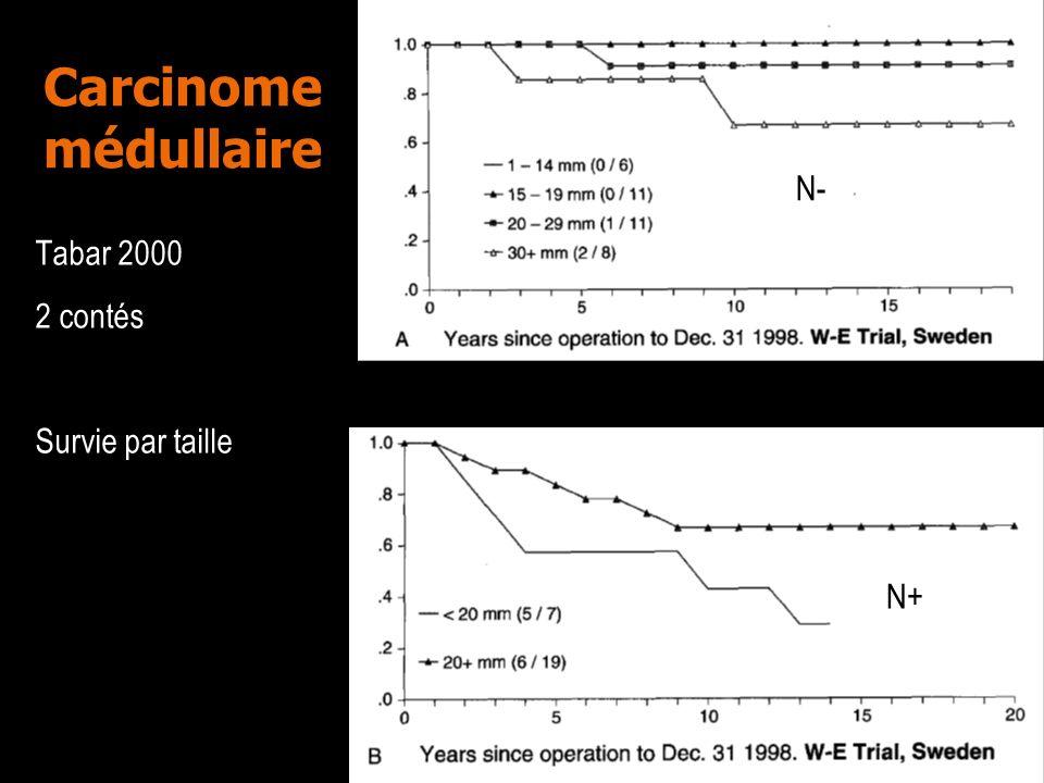 Carcinome médullaire N- Tabar 2000 2 contés Survie par taille N+