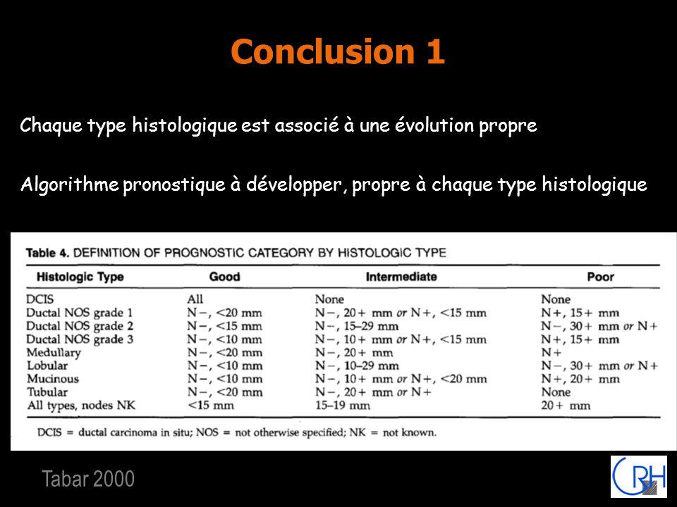 Conclusion 1 Chaque type histologique est associé à une évolution propre. Algorithme pronostique à développer, propre à chaque type histologique.