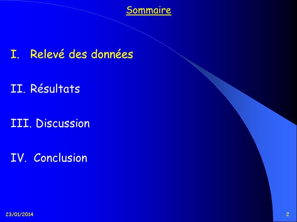 Relevé des données Relevé des données Résultats Discussion Conclusion