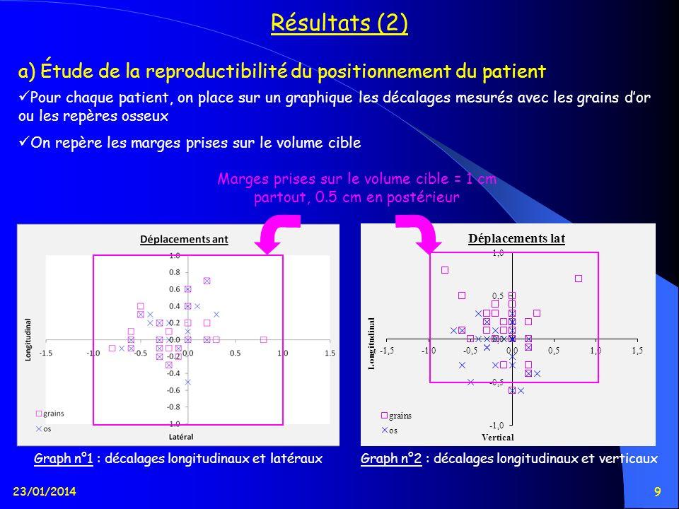 Résultats (2) a) Étude de la reproductibilité du positionnement du patient.