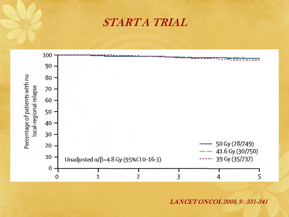 START A TRIAL LANCET ONCOL 2008, 9 : 331-341