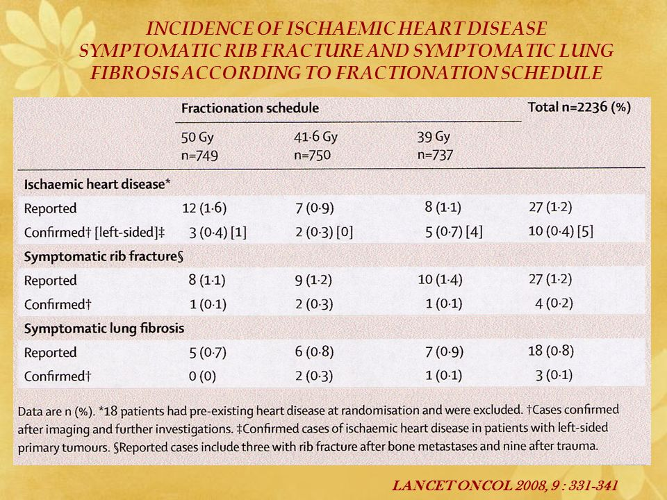INCIDENCE OF ISCHAEMIC HEART DISEASE SYMPTOMATIC RIB FRACTURE AND SYMPTOMATIC LUNG FIBROSIS ACCORDING TO FRACTIONATION SCHEDULE