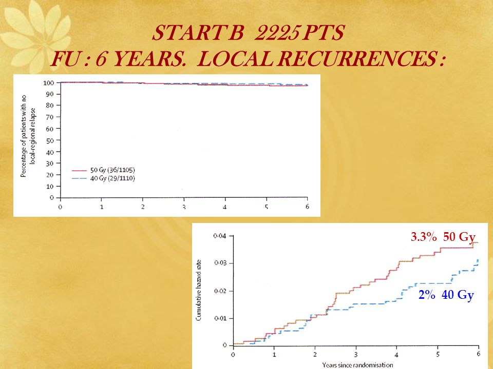 START B 2225 PTS FU : 6 YEARS. LOCAL RECURRENCES :