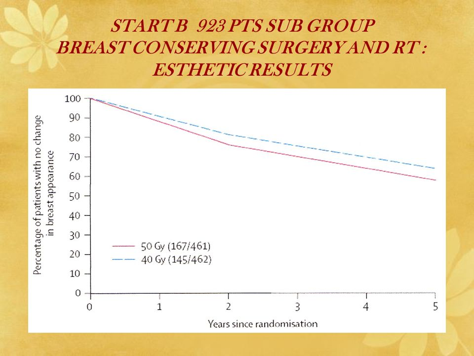 START B 923 PTS SUB GROUP BREAST CONSERVING SURGERY AND RT : ESTHETIC RESULTS
