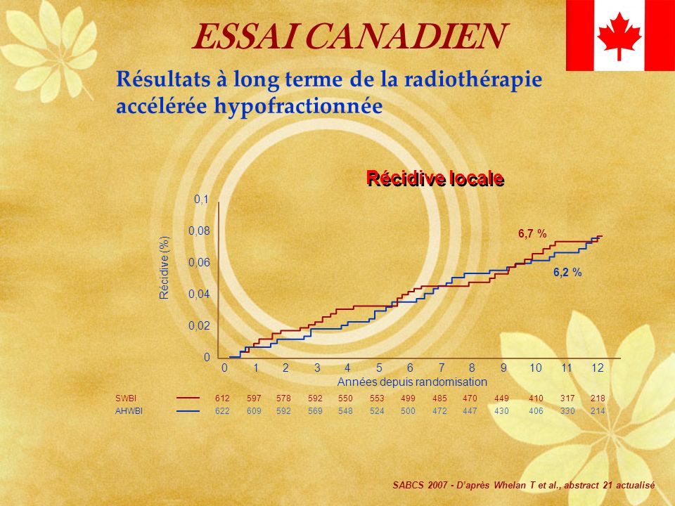 ESSAI CANADIENRésultats à long terme de la radiothérapie accélérée hypofractionnée. Récidive locale.