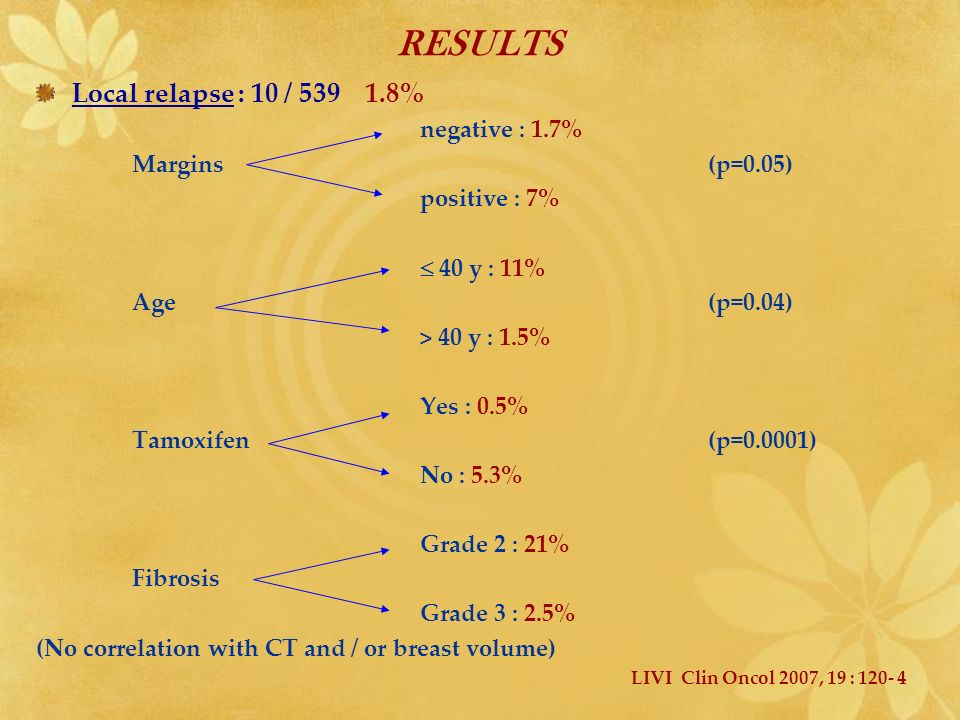 RESULTS Local relapse : 10 / 539 1.8% negative : 1.7% Margins (p=0.05)
