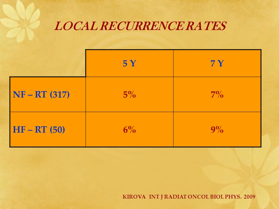 LOCAL RECURRENCE RATES