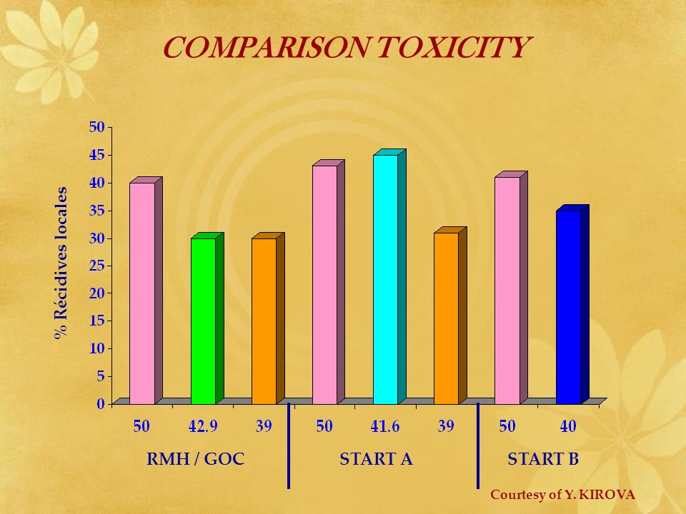 COMPARISON TOXICITY % Récidives locales RMH / GOC START A START B