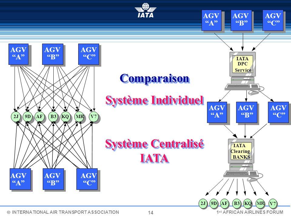 Système Centralisé IATA