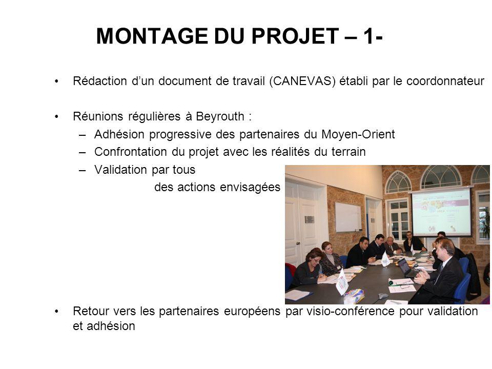 MONTAGE DU PROJET – 1- Rédaction d'un document de travail (CANEVAS) établi par le coordonnateur. Réunions régulières à Beyrouth :