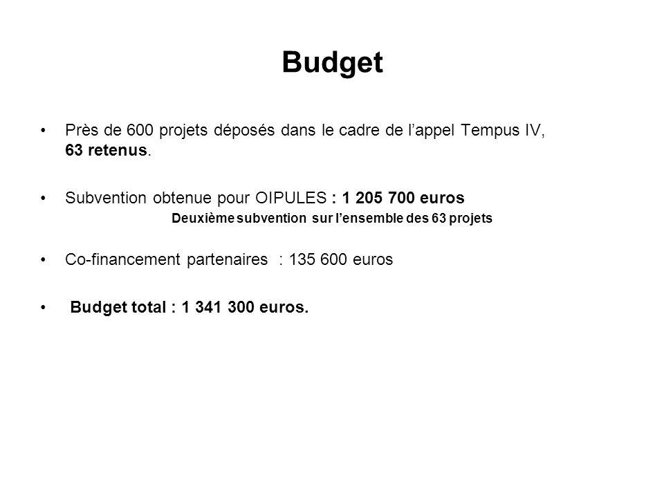 Deuxième subvention sur l'ensemble des 63 projets