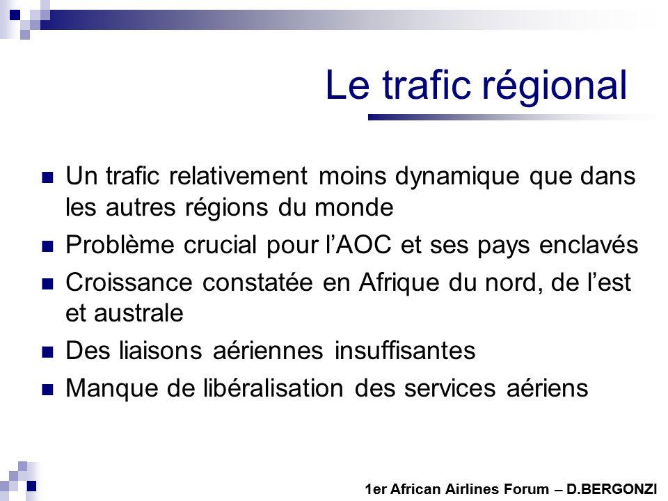 Le trafic régional Un trafic relativement moins dynamique que dans les autres régions du monde. Problème crucial pour l'AOC et ses pays enclavés.