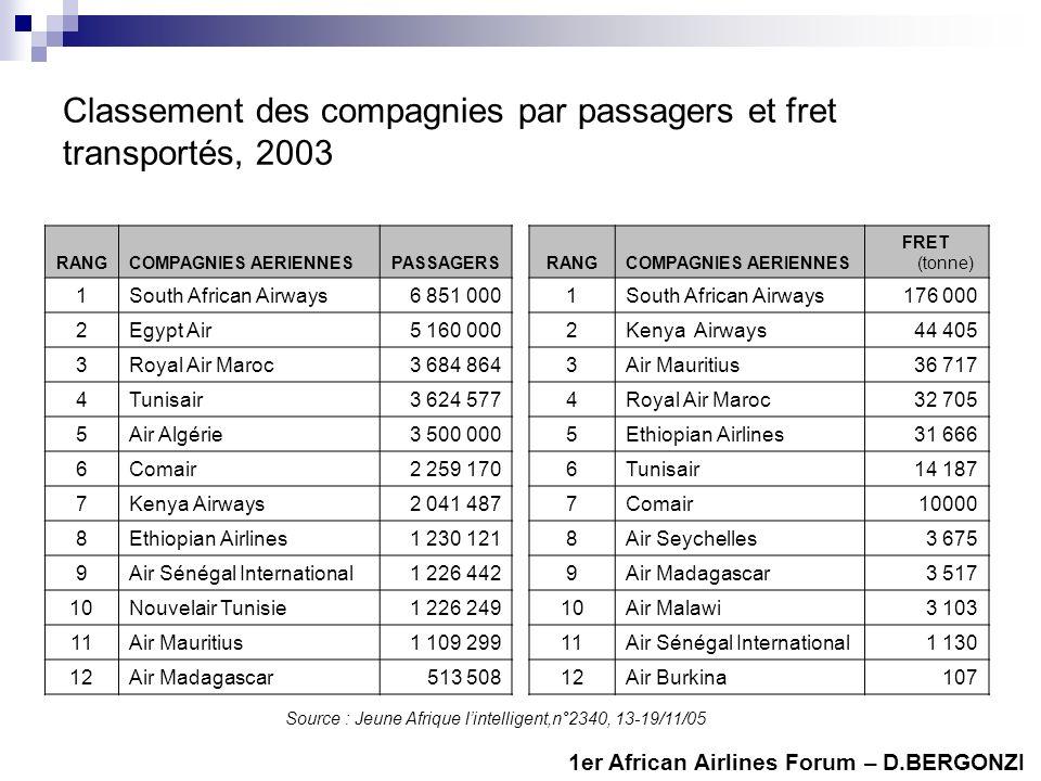 Classement des compagnies par passagers et fret transportés, 2003
