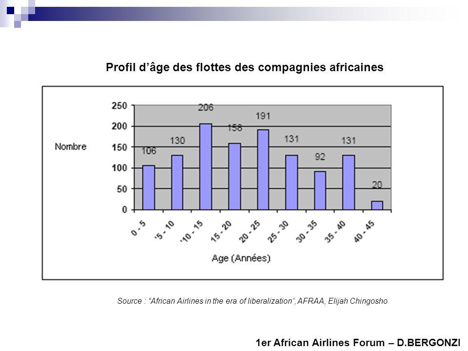 Profil d'âge des flottes des compagnies africaines