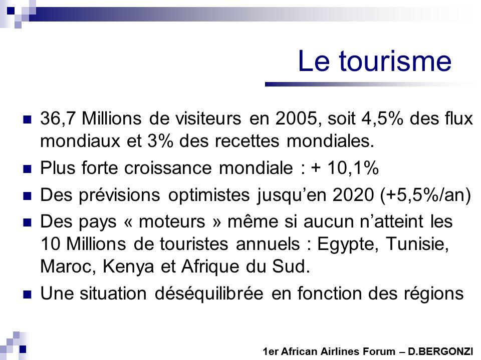 Le tourisme 36,7 Millions de visiteurs en 2005, soit 4,5% des flux mondiaux et 3% des recettes mondiales.