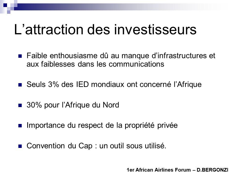 L'attraction des investisseurs
