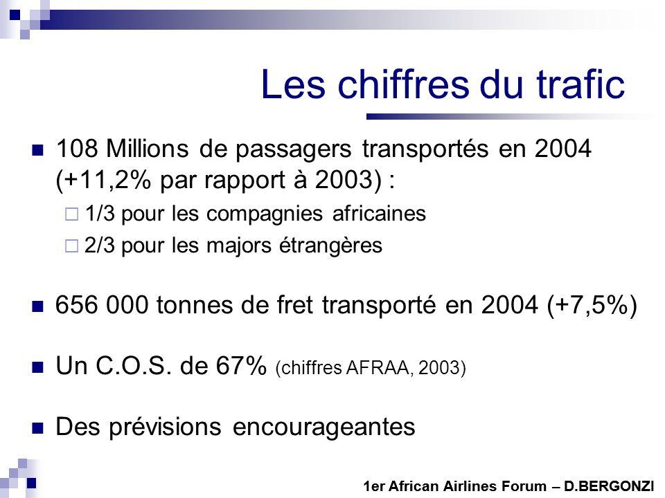 Les chiffres du trafic 108 Millions de passagers transportés en 2004 (+11,2% par rapport à 2003) : 1/3 pour les compagnies africaines.
