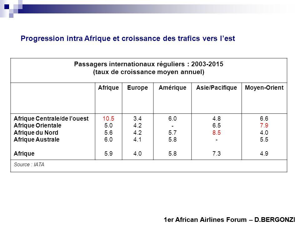 Progression intra Afrique et croissance des trafics vers l'est
