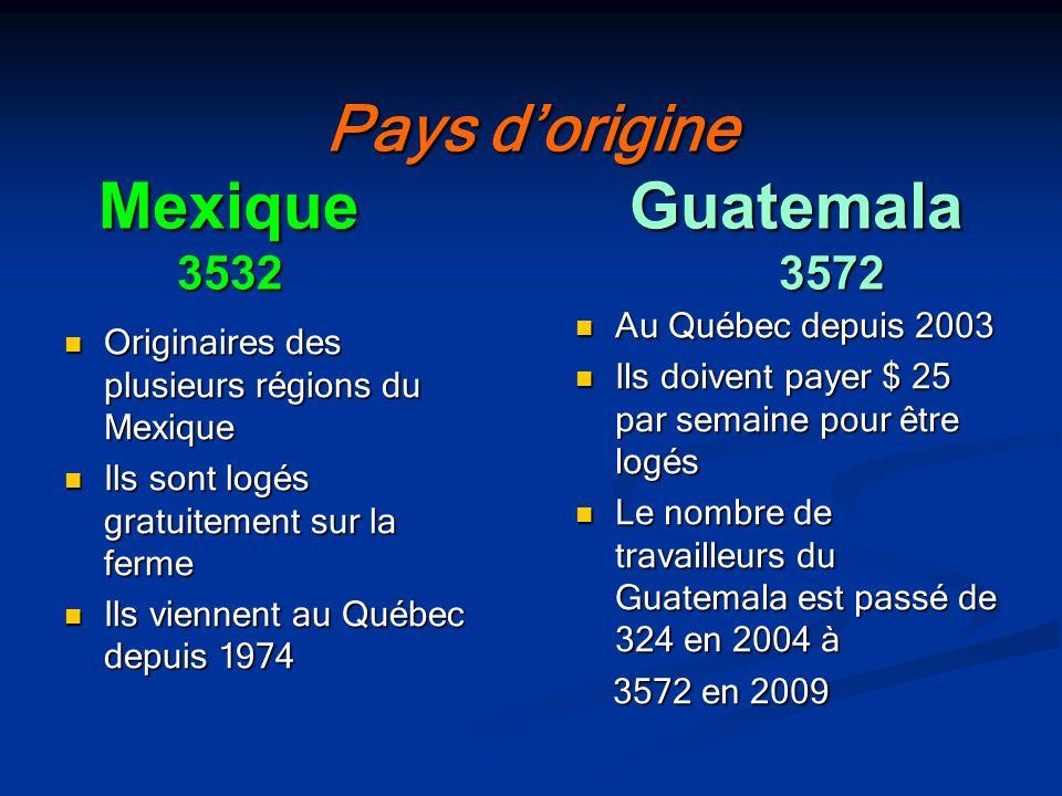 Pays d'origine Mexique Guatemala 3532 3572