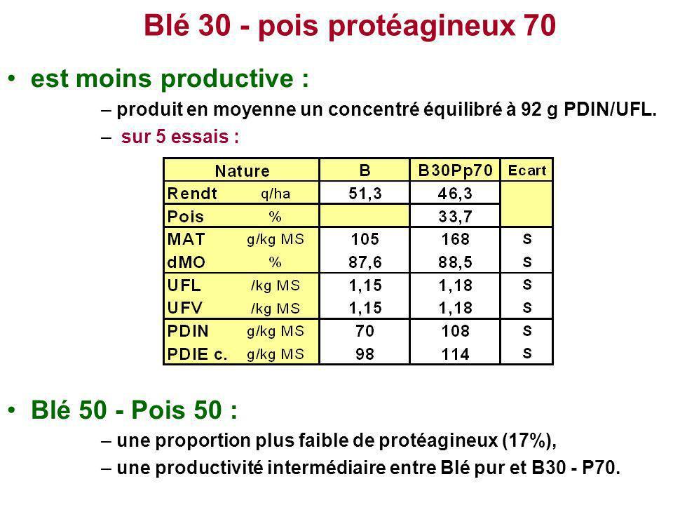 Blé 30 - pois protéagineux 70
