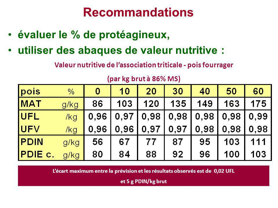 Valeur nutritive de l'association triticale - pois fourrager