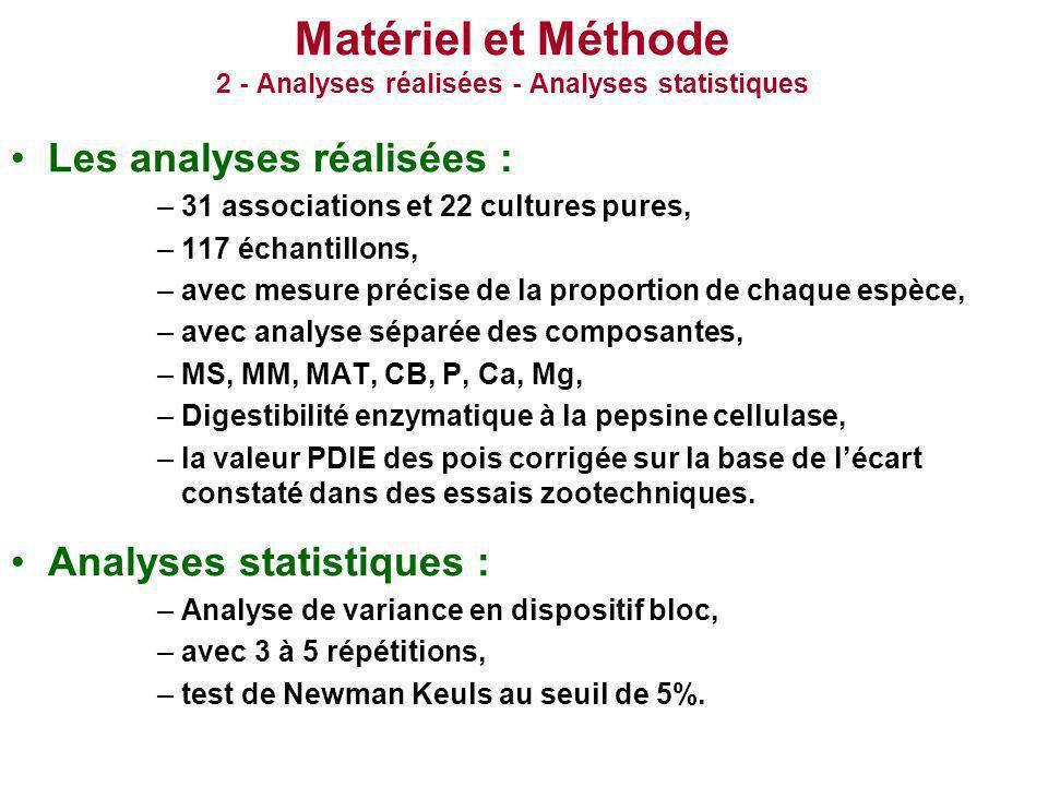 Matériel et Méthode 2 - Analyses réalisées - Analyses statistiques