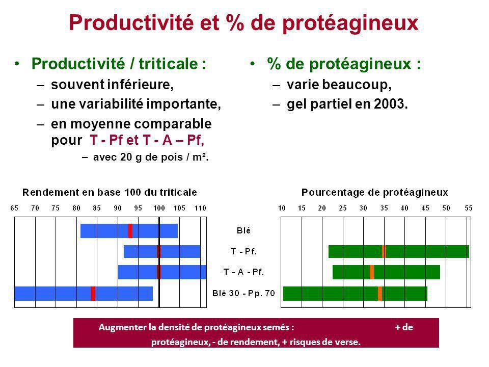 Productivité et % de protéagineux