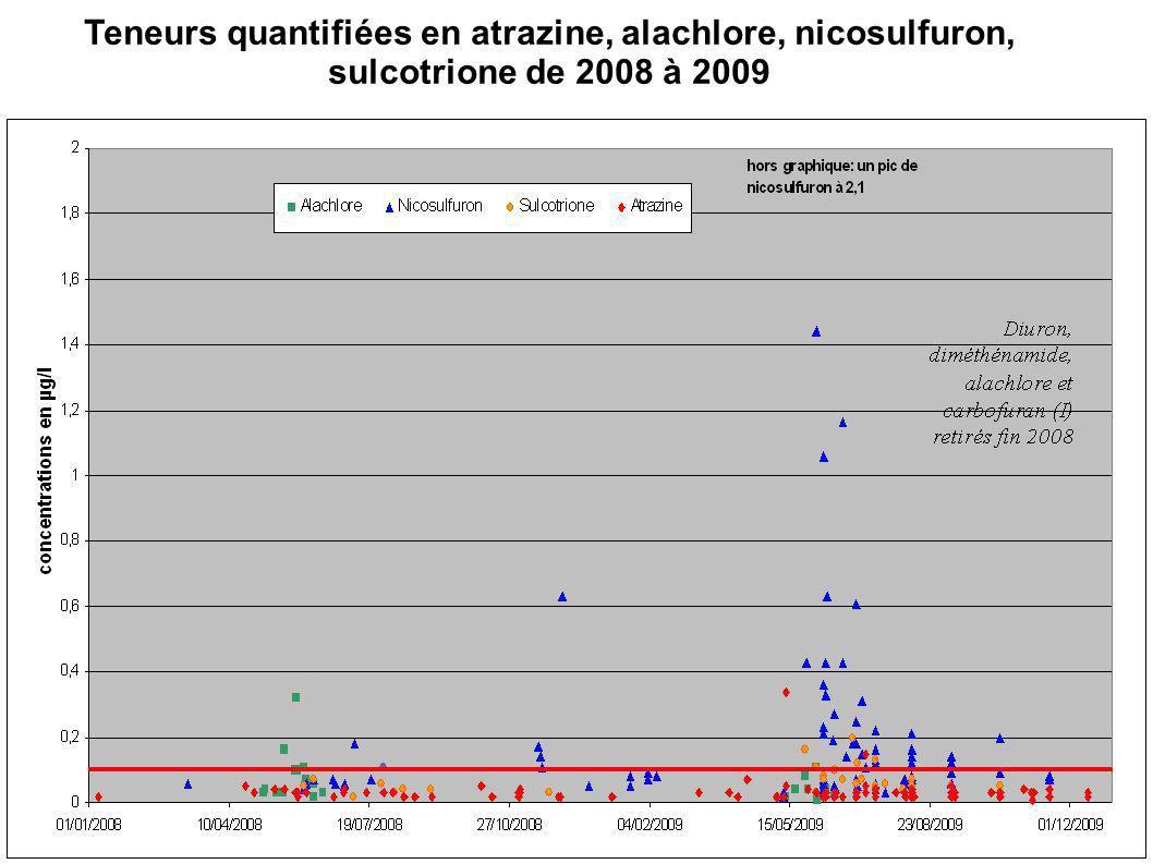 Teneurs quantifiées en atrazine, alachlore, nicosulfuron, sulcotrione de 2008 à 2009