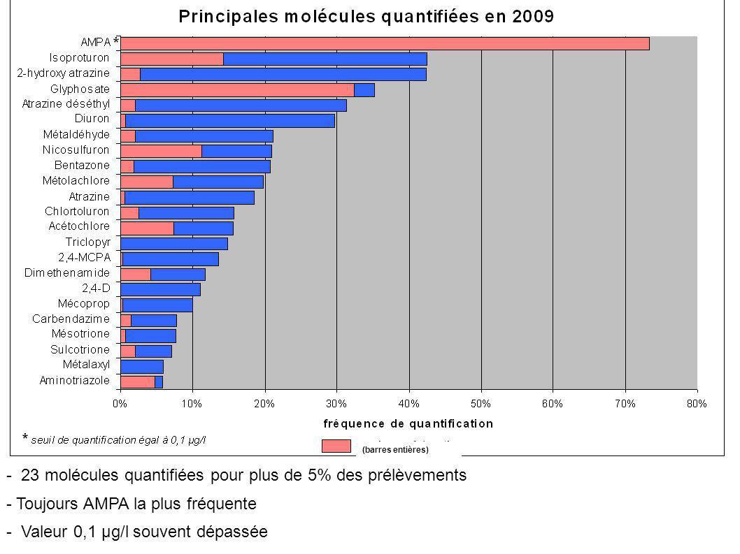 - 23 molécules quantifiées pour plus de 5% des prélèvements