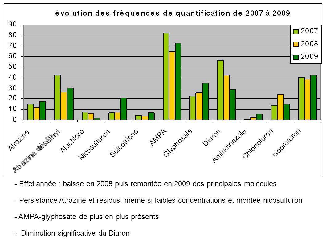 - Effet année : baisse en 2008 puis remontée en 2009 des principales molécules