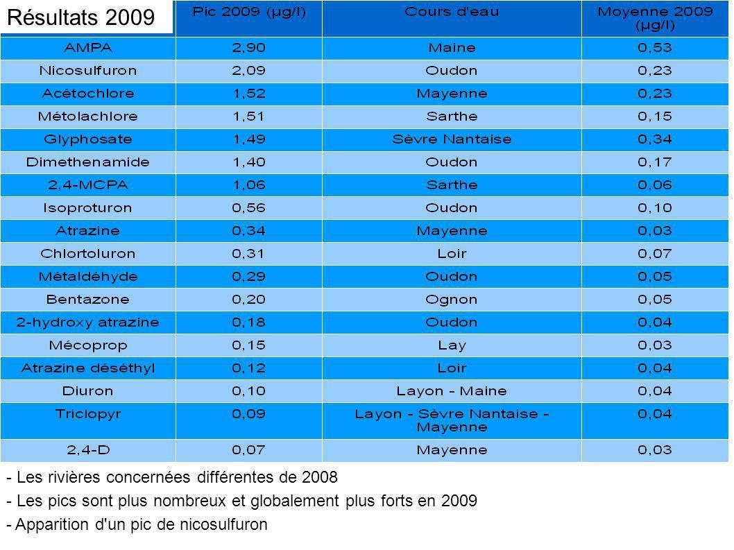Résultats 2009 - Les rivières concernées différentes de 2008